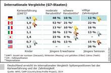 Vorschau Grafik Internationale Vergleiche (G7-Staaten)