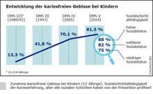 Vorschau Grafik Entwicklung der kariesfreien Gebisse bei Kindern