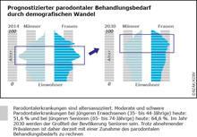 Vorschau Grafik Prognostizierter parodontaler Behandlungsbedarf durch demografischen Wandel