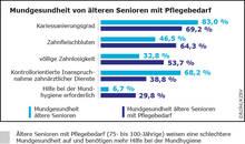 Vorschau Grafik Mundgesundheit von älteren Senioren mit Pflegebedarf